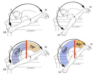2 Ways to Improve Shoulder Internal Rotation